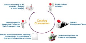 Catalogue Conversion Services